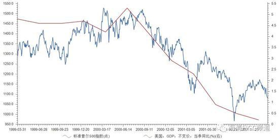 图5 从2000年看,美国经济对于美国股市并没有领先性