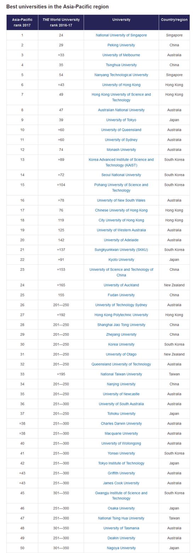 亚太地区大学排行榜公布 中国四所大学跻身前十