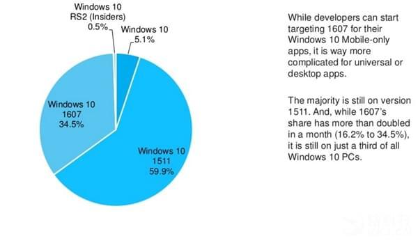 微软心血之作Windows 10年度更新升级率仅1/3的照片 - 2