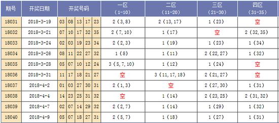 [海天]大乐透18041期分析:四区推荐34 35