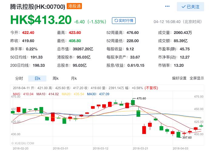 """目前,腾讯最新市值已跌至39267.2亿港元(约合5002.3亿美元),而长期与之争夺""""亚洲市值一哥""""位置的阿里为4505.58亿美元。单从市值来看,虽然腾讯守住了亚洲市值第一的宝座,但在多重利空的影响下,股价持续阴跌的腾讯能否继续坐上这一宝座,还需要画上一个问号。"""