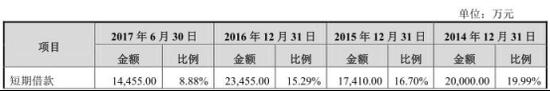 金域医学负债15亿应收账款8亿 券商定价16至27元