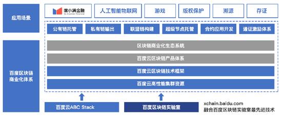 图:百度云区块链产品系列示意图