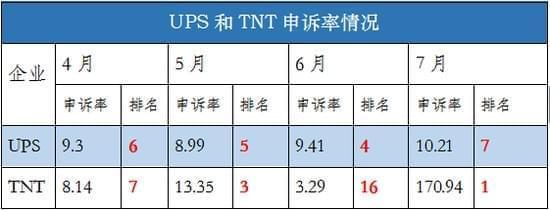 """7月份快递企业申诉率公布,韵达中通""""打赢""""顺丰"""