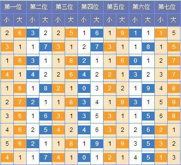 [石心]七星彩第18043期预测:一位大码出号优势