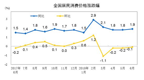 """6月份CPI同比涨1.9% 涨幅连续3个月处""""1时代"""""""