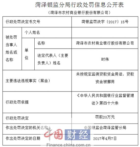 菏泽市农村商业银行因贷款资金被挪用等被罚40万