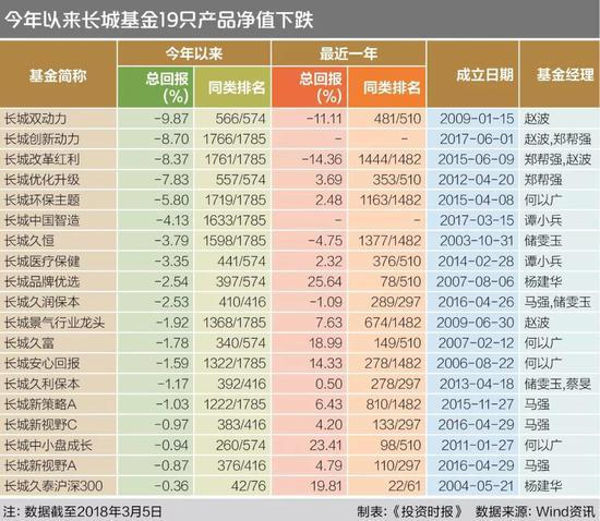 长城基金频踩雷 规模下滑17名19只产品业绩为负
