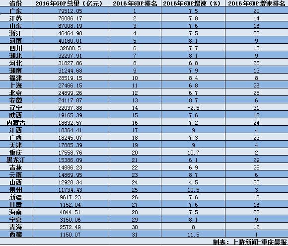 31省市区GDP公布:3万亿俱乐部成员增至9个