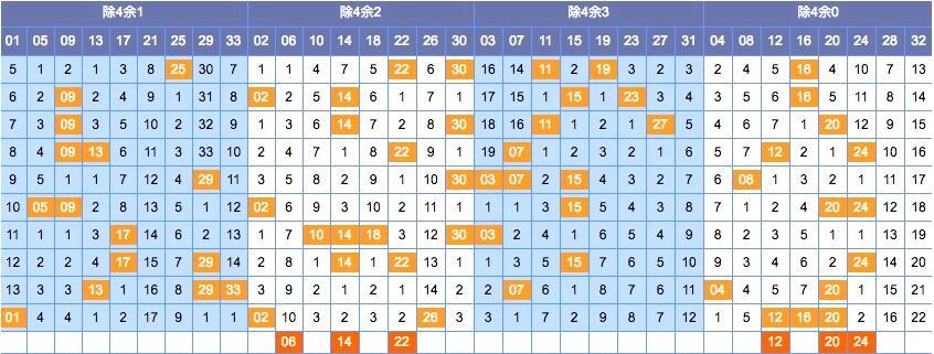 PK10官网[秦风]双色球18083期分析:除4余1看05 21 33