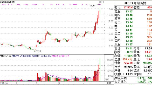 A股市盈率最低的7只票 其中2只股价已翻倍