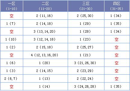 [海天]大乐透18104期区间分析:四区低温设防
