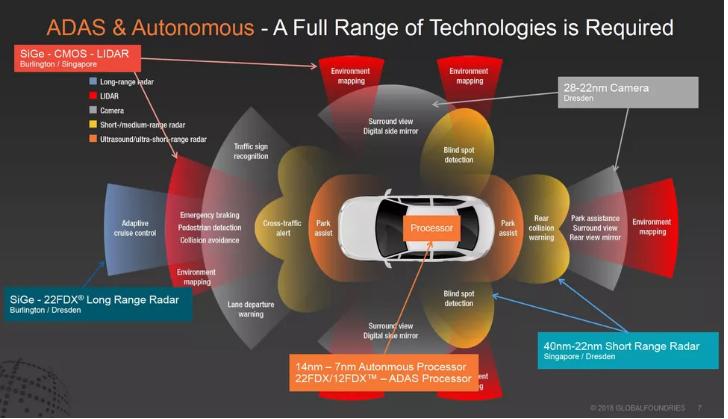 从你的手机到你的汽车,未来AI芯片将无处不在