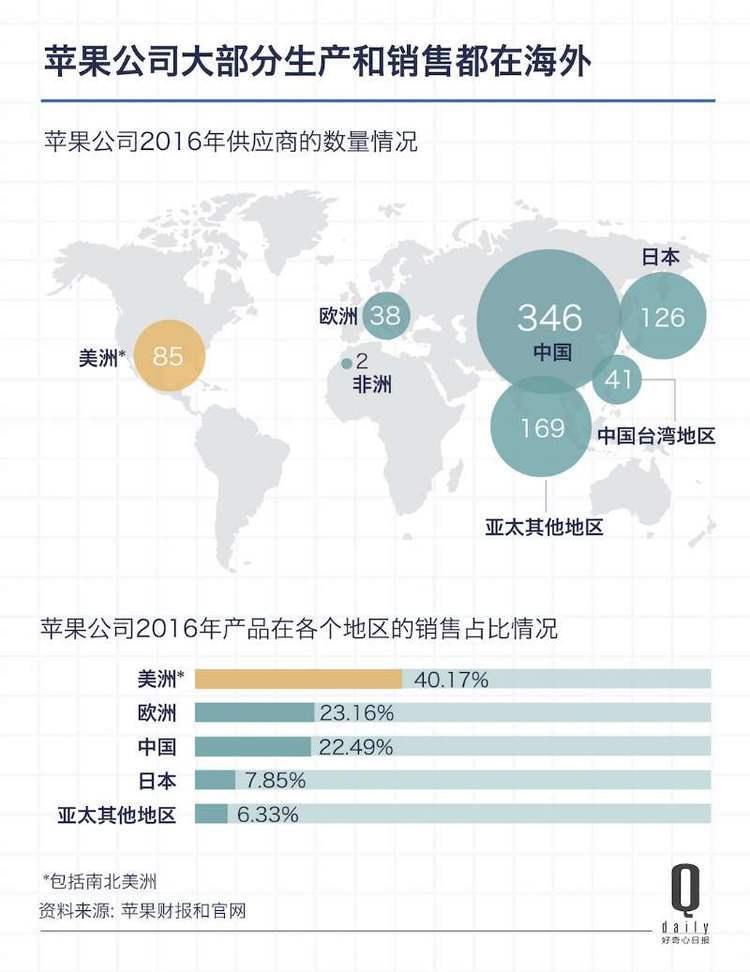 如果iPhone在美国造,会带走中国多少就业岗位?