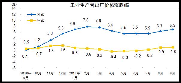 2017年9月份工业生产者出厂价格同比上涨6.9%