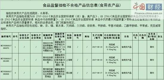 漳州食药监局:3批次食品样品不合格 涉深圳沃尔玛等