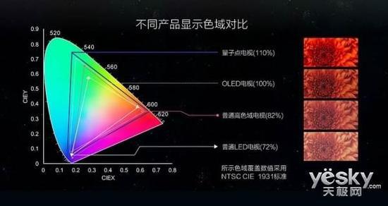 从2017年上半年看彩电发展方向