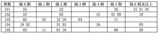 [程程]双色球18136期遗漏分析:隔3期码看15 22