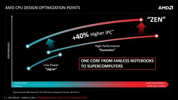 AMD Zen架构细节全公开的照片 - 2