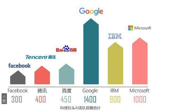数据来源:腾讯研究院《2017全球人工智能人才白皮书》