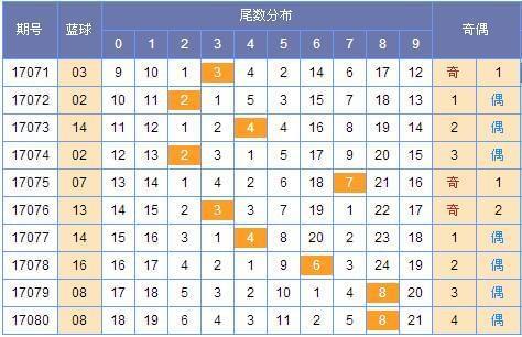 [寒枫]双色球17081期尾数推荐:红六位看好0路尾