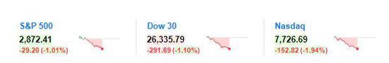 美债收益率再创新高 道指跌300点 纳指跌近2%