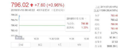 贵州茅台市值破万亿,相当于贵州2016年GDP的85%