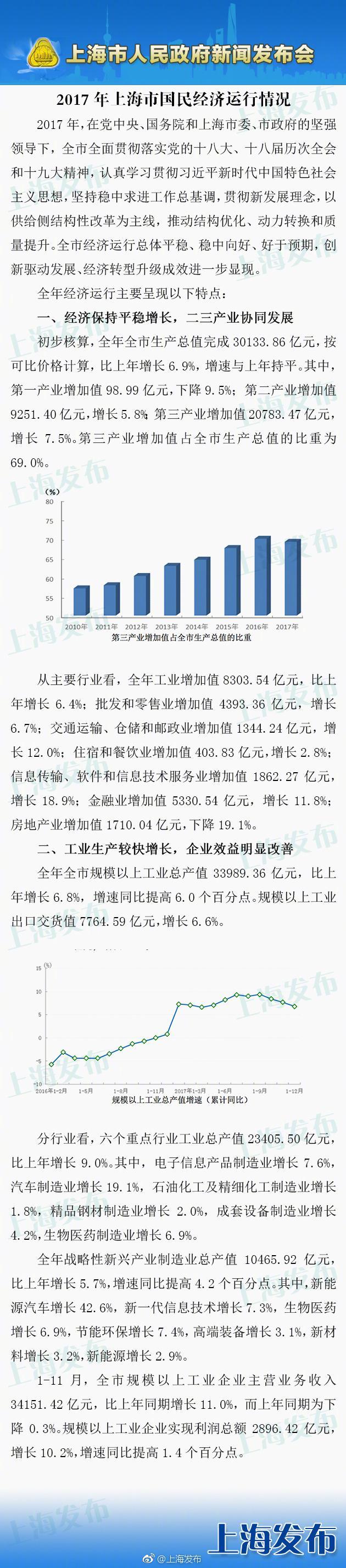 上海2017年GDP达30133亿元 比上年增长6.9%