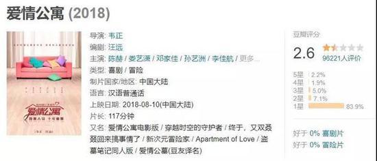 上映2天评分2.6 爱情公寓揽4亿票房却毁了IP?