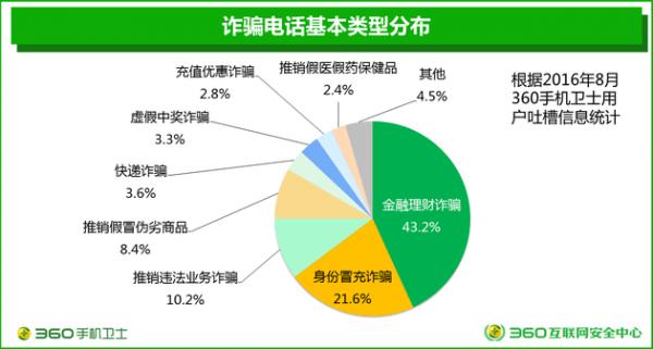 360发布电信诈骗形势报告:来自虚商的诈骗号码占比3.6%的照片 - 2