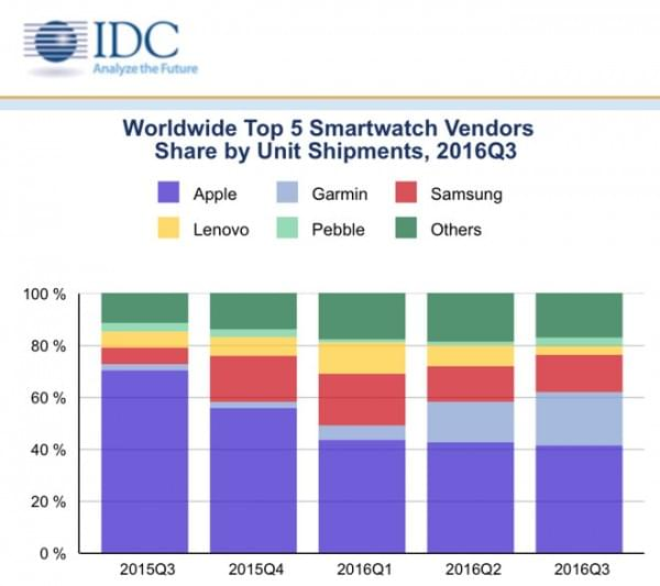 Apple Watch大势已去?份额从17.5%降至不足5%的照片 - 3
