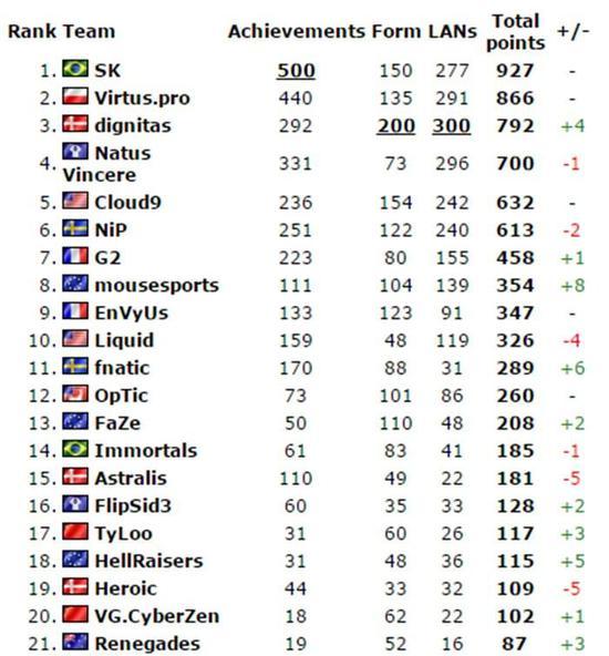 CS:GO世界排名更新 SK重回榜首 丹麦童