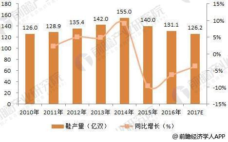 2010-2017年我国鞋产量(单位:亿双,%)。来源:前瞻产业研究院