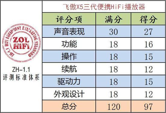 飞傲新一代次旗舰无损音乐播放器飞傲X5三代评测 HIFI音乐耳机和播放器评测 第44张