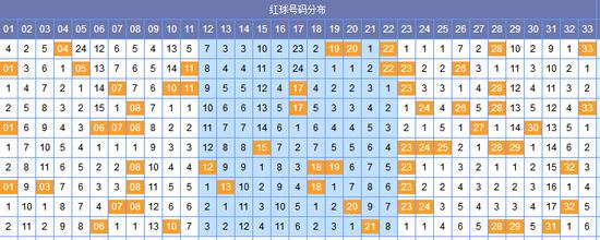 [郝枫]双色球18043期分区预测:三区出号上升
