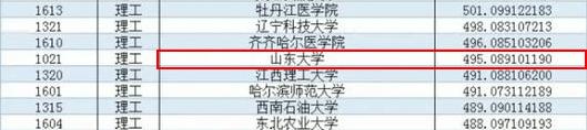 2017年黑龙江本科一批投档情况,山东大学投档分495,排在倒数第二十一位。