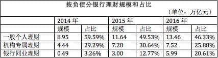 同业理财增幅超20%.jpeg