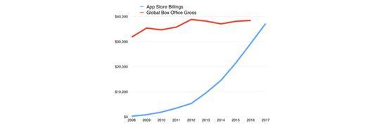 iOS应用有多赚钱?赶超全球电影票房只是时间问题