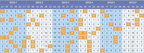 [如意]双色球17046期除6余数分析(上期中3红)