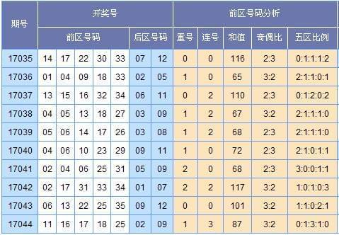 [黄河鲤鱼]大乐透17045期中奖预测 和值80~109点