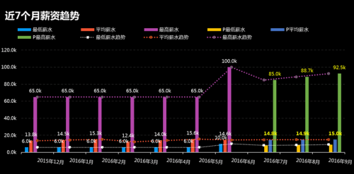 北风网大数据薪资趋势.png