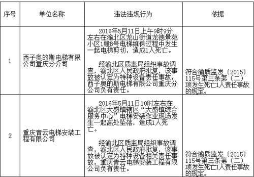 重庆:五家电梯企业被拉入安全生产黑名单 部分曾出安全事故