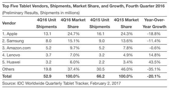苹果iPad过去一段时间内市场数据