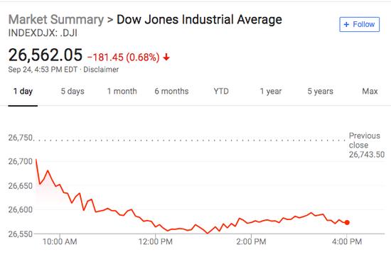 """美国""""通俄门""""调查突现转折 道指收跌将近200点"""