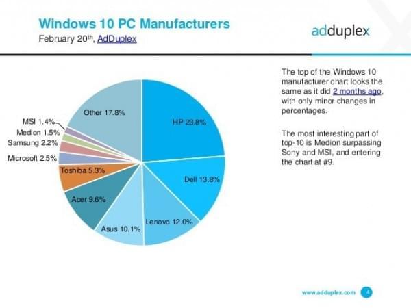AdDuplex:WXGA是最流行的Windows 10屏幕分辨率的照片 - 2