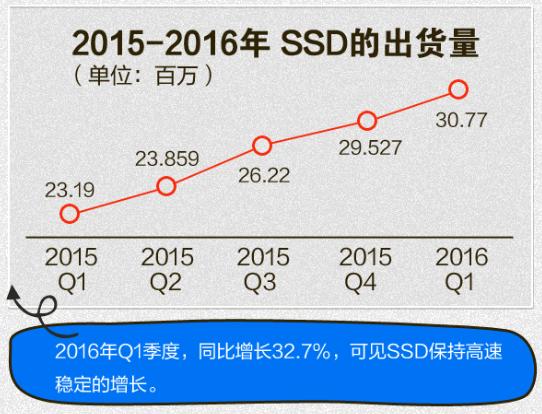 干掉机械硬盘:SSD这五年到底发生了什么?的照片 - 2