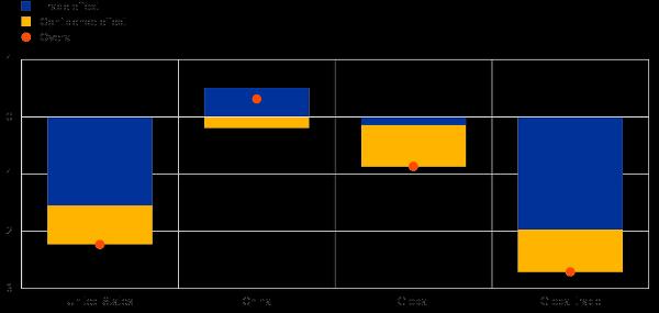 """欧洲央行:""""贸易战""""将拉低美国经济增速至少三年"""
