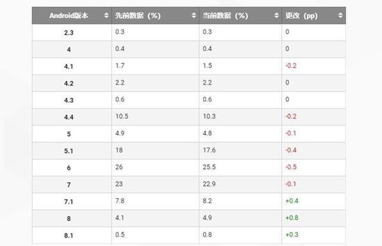 安卓各版本市场份额曝光8.0增幅很明显