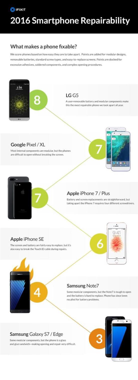 """2016手机拆解维修榜:三星Note7、S7真是""""硬骨头"""""""