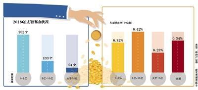 今年以来半数打新基金下跌 国投瑞银新价值清盘
